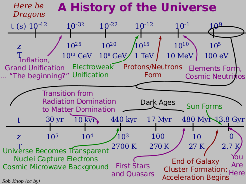 A History of the Universe